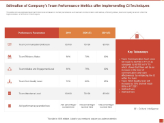 Cultural Intelligence Importance Workplace Productivity Estimation Of Companys Team Performance Diagrams PDF