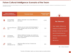Cultural Intelligence Importance Workplace Productivity Future Cultural Intelligence Scenario Of The Team Infographics PDF