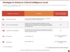 Cultural Intelligence Importance Workplace Productivity Strategies To Enhance Cultural Intelligence Level Introduction PDF