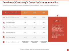 Cultural Intelligence Importance Workplace Productivity Timeline Of Companys Team Performance Metrics Mockup PDF