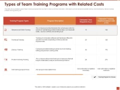 Cultural Intelligence Importance Workplace Productivity Types Of Team Training Programs With Related Costs Demonstration PDF