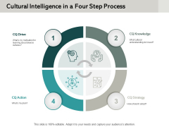 Cultural Intelligence In A Four Step Process Ppt PowerPoint Presentation Icon Inspiration