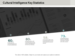 Cultural Intelligence Key Statistics Ppt PowerPoint Presentation File Summary