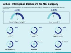 Cultural Intelligence Productive Team Enhanced Interaction Cultural Intelligence Dashboard For ABC Company Brochure PDF