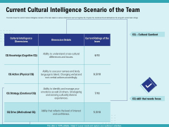 Cultural Intelligence Productive Team Enhanced Interaction Current Cultural Intelligence Scenario Of The Team Elements PDF