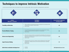 Cultural Intelligence Productive Team Enhanced Interaction Techniques To Improve Intrinsic Motivation Mockup PDF