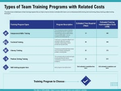 Cultural Intelligence Productive Team Enhanced Interaction Types Of Team Training Programs With Related Costs Introduction PDF