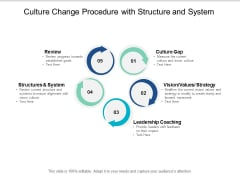 Culture Change Procedure With Structure And System Ppt PowerPoint Presentation Styles Graphics Template