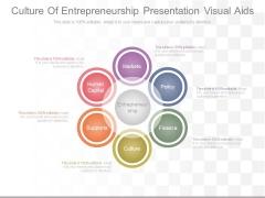 Culture Of Entrepreneurship Presentation Visual Aids