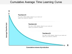 Cumulative Average Time Learning Curve Ppt PowerPoint Presentation Designs