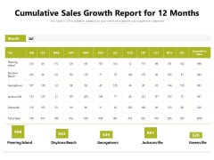 Cumulative Sales Growth Report For 12 Months Ppt PowerPoint Presentation Gallery Skills PDF