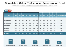 Cumulative Sales Performance Assessment Chart Ppt PowerPoint Presentation Styles Designs Download PDF
