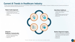 Current AI Trends In Healthcare Industry Mockup PDF