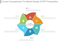 Current Competencies For Market Sample Of Ppt Presentation