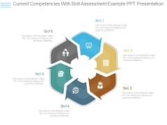 Current Competencies With Skill Assessment Example Ppt Presentation