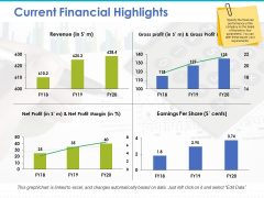 Current Financial Highlights Ppt PowerPoint Presentation Professional Slide Download