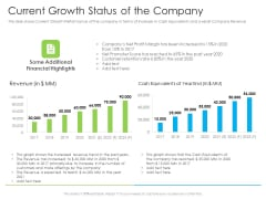 Current Growth Status Of The Company Ppt Inspiration Graphics Tutorials PDF