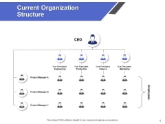 Current Organization Structure Ppt PowerPoint Presentation Model Shapes