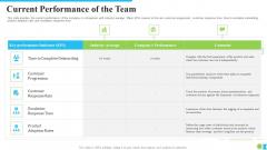 Current Performance Of The Team Ppt Summary Skills PDF