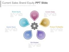 Current Sales Brand Equity Ppt Slide