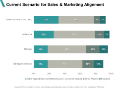 Current Scenario For Sales And Marketing Alignment Percentage Ppt PowerPoint Presentation Ideas Good