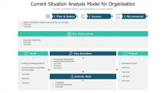 Current Situation Analysis Model For Organisation Ppt Layouts Gridlines PDF
