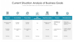 Current Situation Analysis Of Business Goals Ppt Pictures Graphics Download PDF