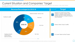 Current Situation And Companies Target Ppt PowerPoint Presentation File Picture PDF