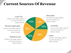 Current Sources Of Revenue Ppt PowerPoint Presentation Portfolio Rules