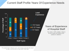 Current Staff Profile Years Of Experience Needs Ppt PowerPoint Presentation Portfolio Deck