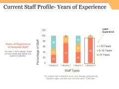 Current Staff Profile Years Of Experience Ppt PowerPoint Presentation Infographics Example