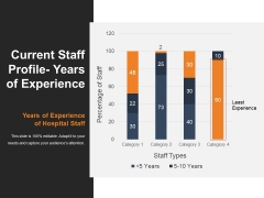 Current Staff Profile Years Of Experience Ppt PowerPoint Presentation Shapes
