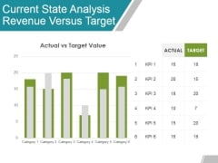 Current State Analysis Revenue Versus Target Ppt Powerpoint Presentation Styles Influencers