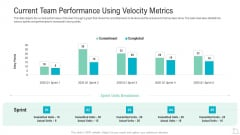 Current Team Performance Using Velocity Metrics Clipart PDF
