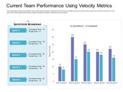 Current Team Performance Using Velocity Metrics Graphics PDF