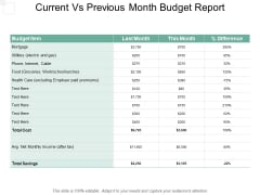 Current Vs Previous Month Budget Report Ppt PowerPoint Presentation Portfolio Backgrounds