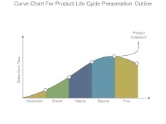 Curve Chart For Product Life Cycle Presentation Outline