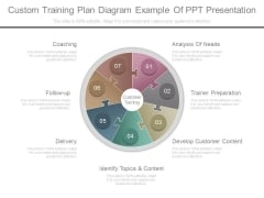 Custom Training Plan Diagram Example Of Ppt Presentation
