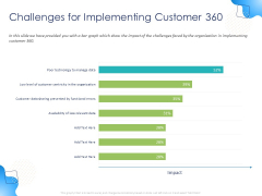 Customer 360 Overview Challenges For Implementing Customer 360 Ppt Show Mockup PDF