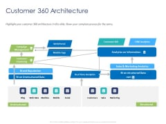 Customer 360 Overview Customer 360 Architecture Ppt File Smartart PDF