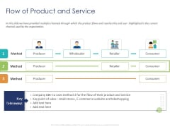 Customer 360 Overview Flow Of Product And Service Ppt Professional Information PDF