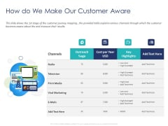 Customer 360 Overview How Do We Make Our Customer Aware Ppt Outline Tips PDF