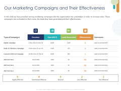 Customer 360 Overview Our Marketing Campaigns And Their Effectiveness Ppt Gallery Icons PDF