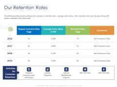 Customer 360 Overview Our Retention Rates Ppt Portfolio Elements PDF