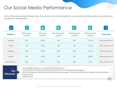 Customer 360 Overview Our Social Media Performance Ppt Inspiration Layouts PDF
