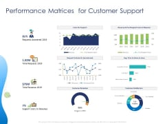 Customer 360 Overview Performance Matrices For Customer Support Ppt Outline Slide Download PDF