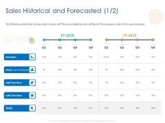 Customer 360 Overview Sales Historical And Forecasted Produced Ppt Visual Aids PDF