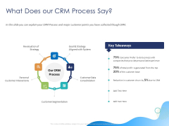 Customer 360 Overview What Does Our CRM Process Say Ppt PowerPoint Presentation Gallery Graphics Example PDF