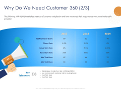 Customer 360 Overview Why Do We Need Customer 360 Conversion Ppt PowerPoint Presentation Inspiration Skills PDF