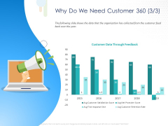 Customer 360 Overview Why Do We Need Customer 360 Data Ppt PowerPoint Presentation Ideas Inspiration PDF